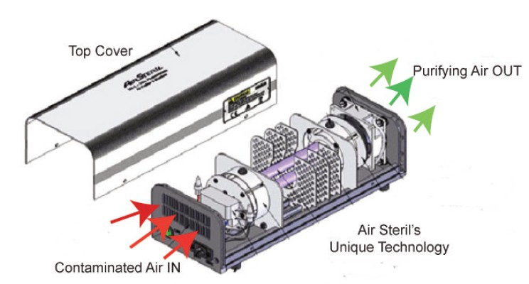 Air Steril, how it works